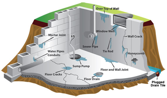 In New Jersey And Pennsylvania, You May Have Seen Moisture Seeping Into You  Or Your Neighboru0027s Home Through The Foundation Or Basement.