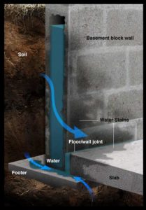 South Orange Basement Waterproofing Company