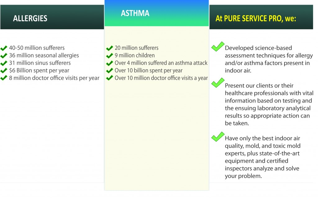 Asthma-and-Allergy-Chart1-1024x637